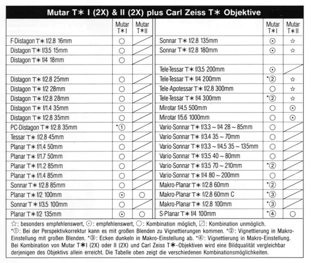 Carl Zeiss T*-coated Mutar I or Mutar II 2x tele-converter decision table